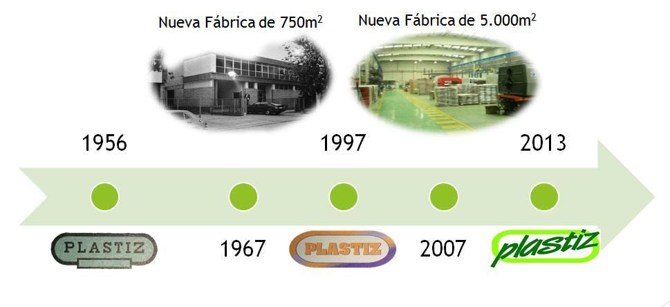 Historia de plásticos Izuqierdo